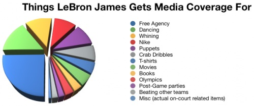 LeBron James Media_med