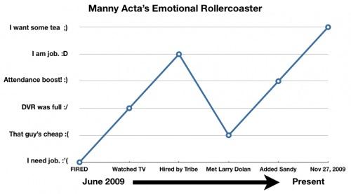 Manny Acta Rollercoaster_med