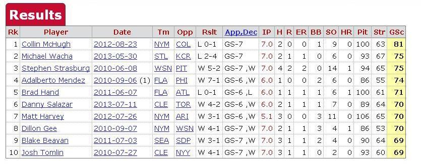 best debuts since 2010