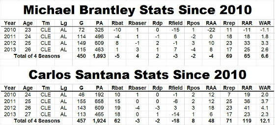 brantley santana stats since 2010_CROP