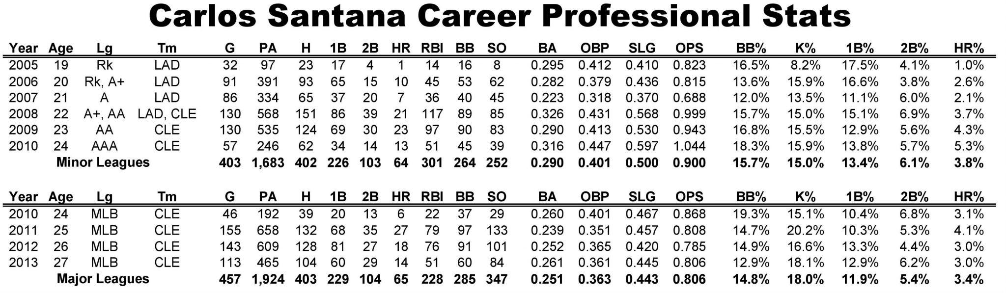 carlos santana career stats-page-001 (1)
