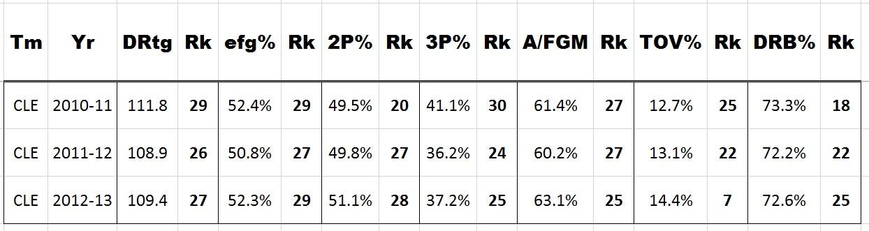 cavs defense stats