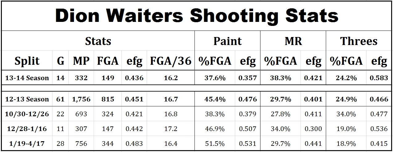waiters shooting stats