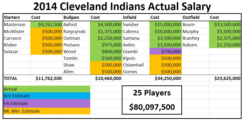 2014 indians salary