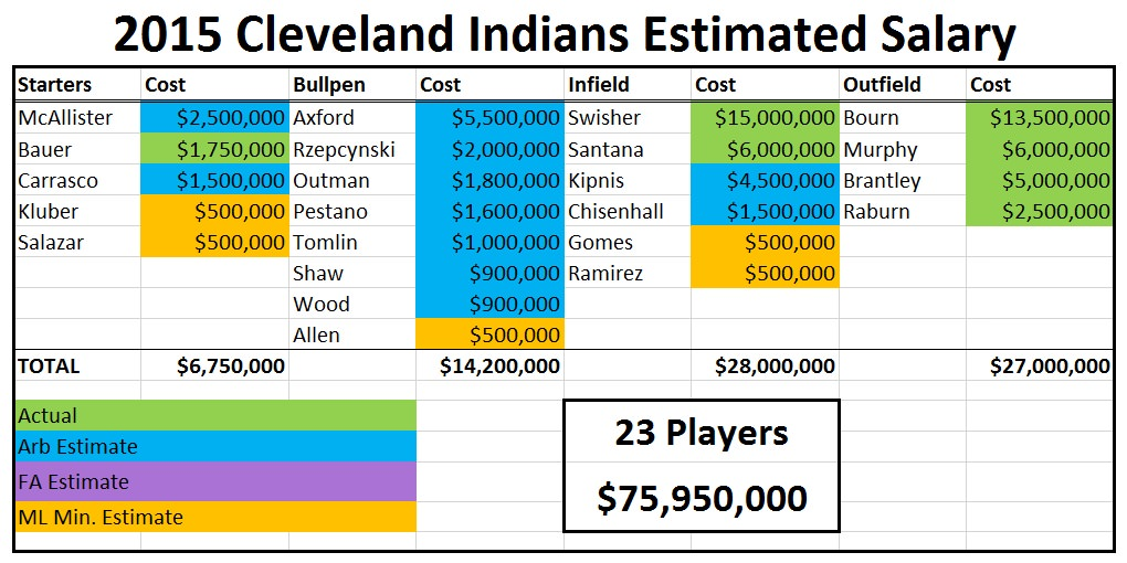 2015 indians salary