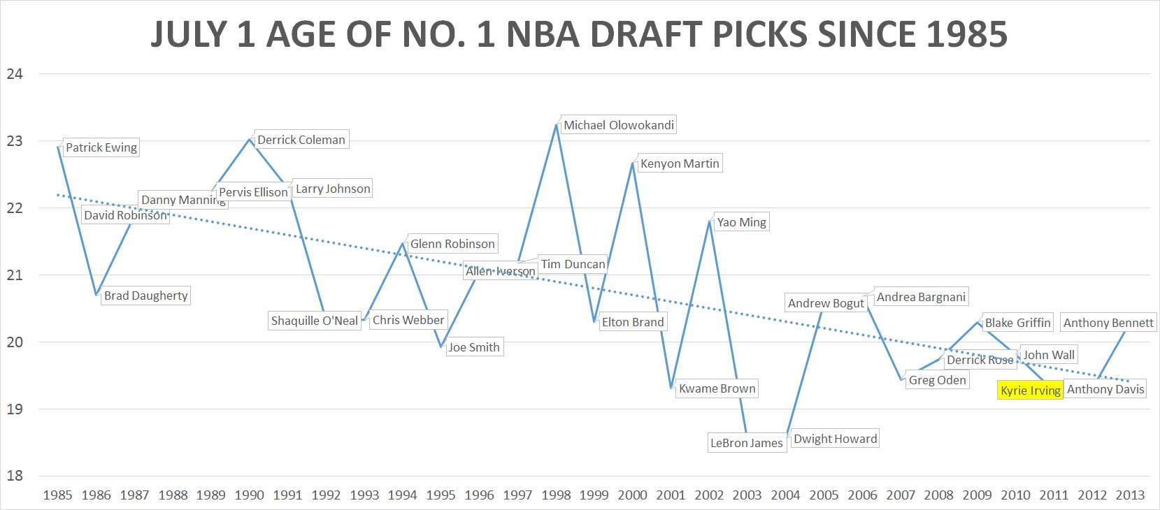 no 1 nba draft pick ages since 1985