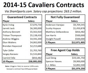cavs contract data 2014-15