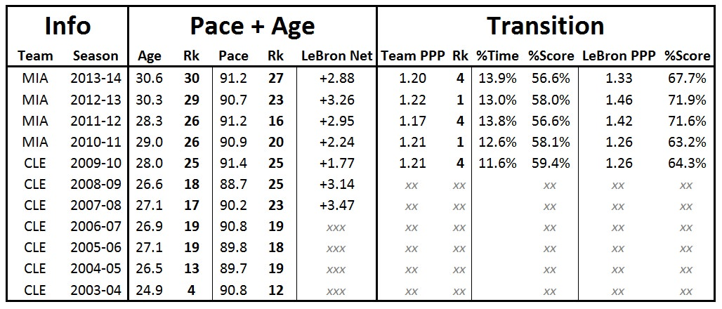 lebron pace data