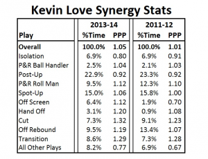 kevin love synergy offense